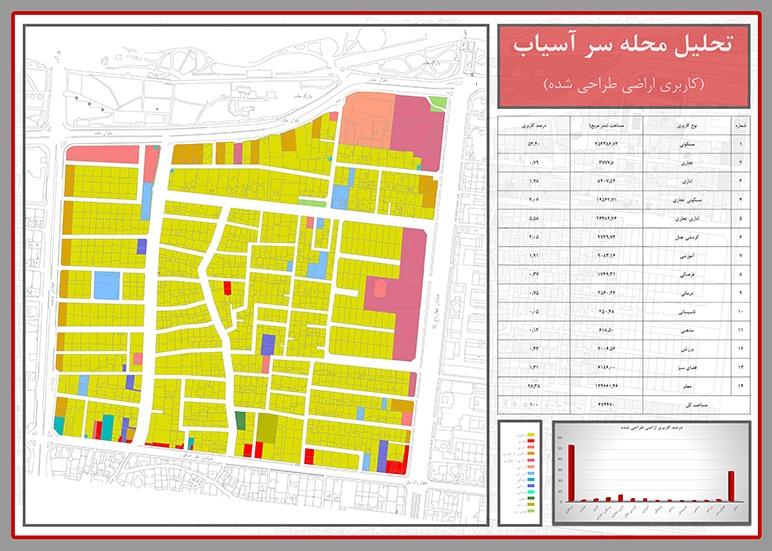 تحلیل فضاهای شهری و مکان یابی منطقه 5