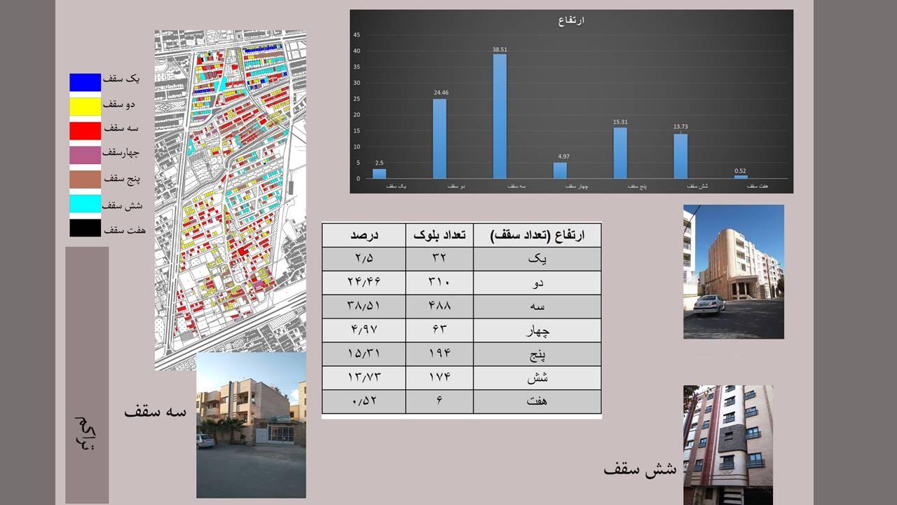 تحلیل و مکان یابی فضاهای شهری منطقه 8