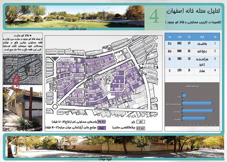 تحلیل فضاهای شهری و مکان یابی منطقه 8