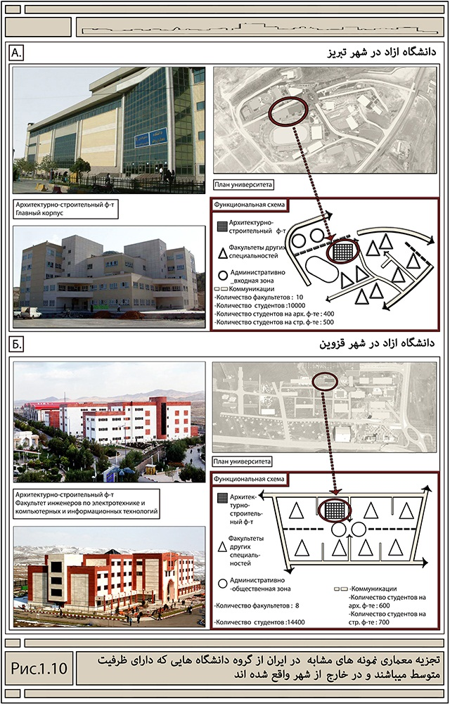 رساله دکترا اموزش عالی معماری در ایران
