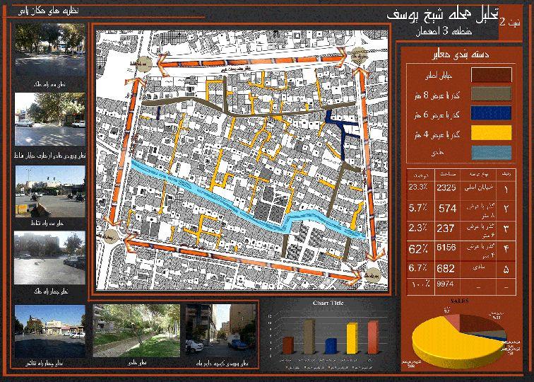 تحلیل و مکانیابی محله شیخ یوسف اصفهان