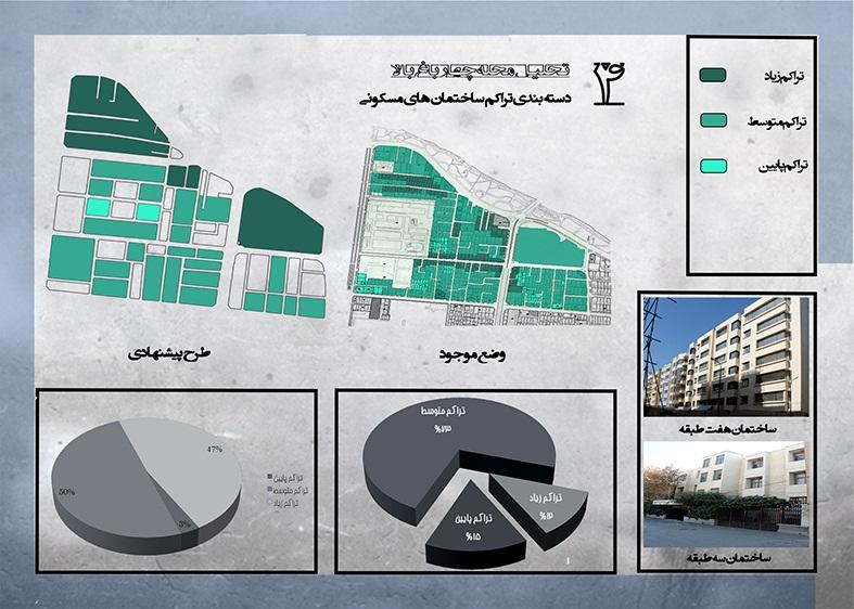 تحلیل فضاهای شهری و مکان یابی منطقه 6